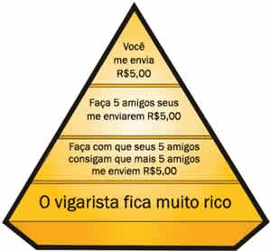 maranata - a fraude da pirâmide de contêineres com patrocínio do presbitério da maranata